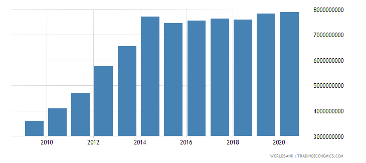 oman general government final consumption expenditure current lcu wb data