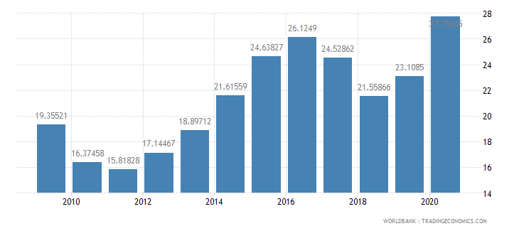 oman general government final consumption expenditure percent of gdp wb data