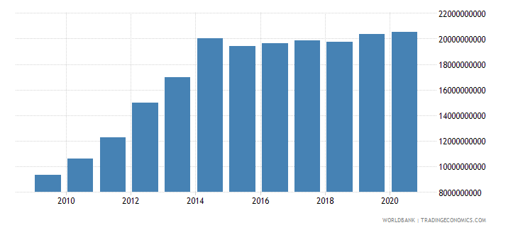 oman general government final consumption expenditure us dollar wb data