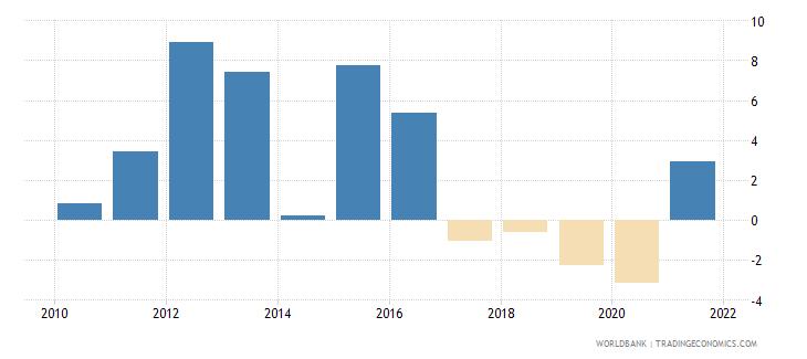 oman gni growth annual percent wb data