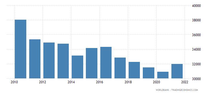 oman gni per capita ppp constant 2011 international $ wb data