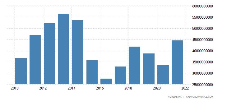oman goods exports bop us dollar wb data