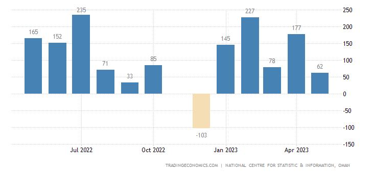 Oman Government Budget Value