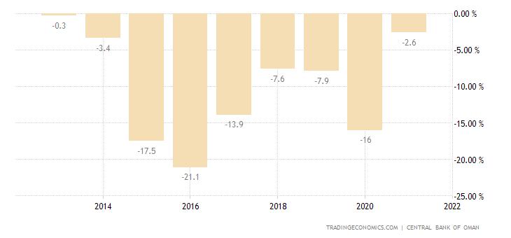 Oman Government Budget