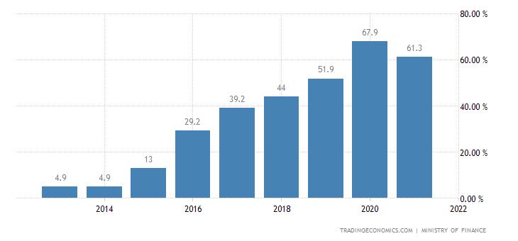 Oman Government Debt to GDP