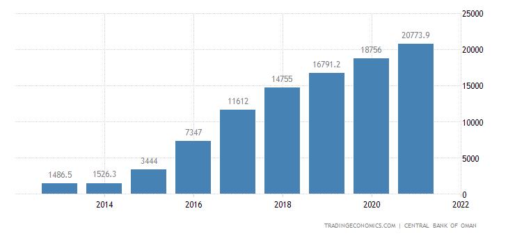 Oman Government Debt