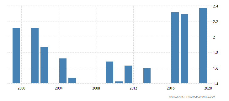 oman government expenditure on secondary education as percent of gdp percent wb data