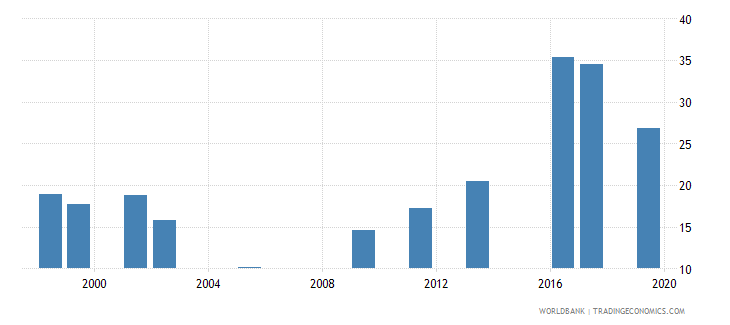 oman government expenditure per lower secondary student as percent of gdp per capita percent wb data