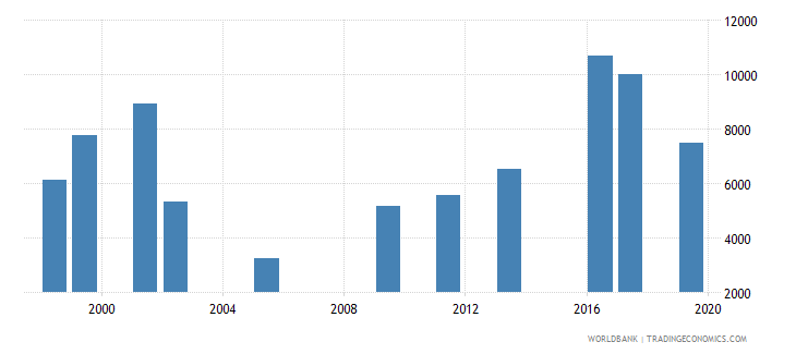 oman government expenditure per lower secondary student constant ppp$ wb data