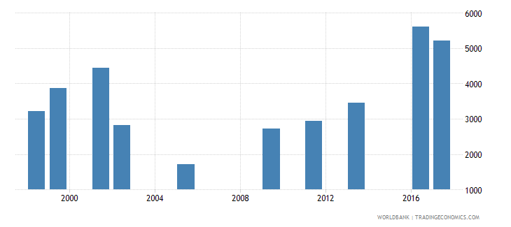 oman government expenditure per lower secondary student constant us$ wb data