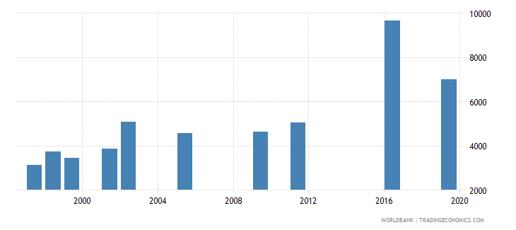 oman government expenditure per primary student constant ppp$ wb data