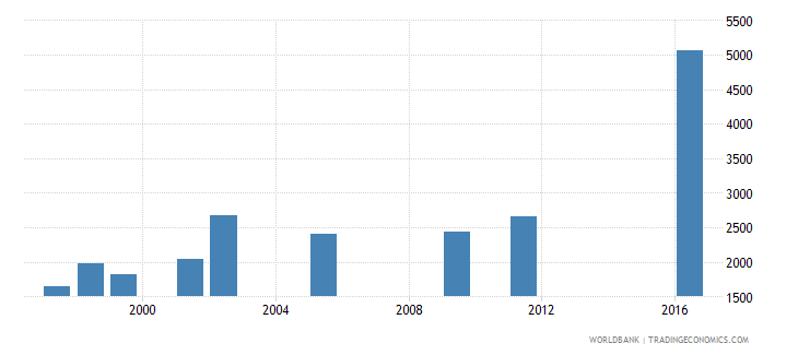 oman government expenditure per primary student constant us$ wb data
