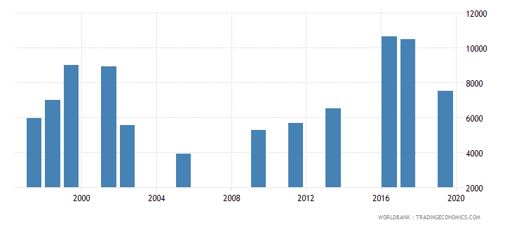oman government expenditure per secondary student constant ppp$ wb data