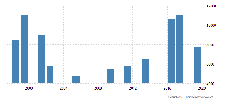 oman government expenditure per upper secondary student constant ppp$ wb data