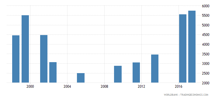 oman government expenditure per upper secondary student constant us$ wb data