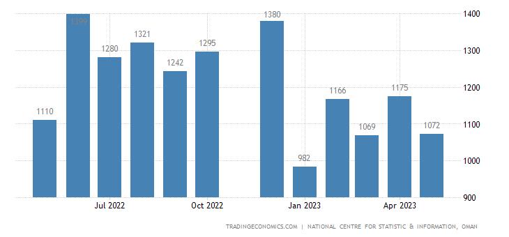 Oman Government Revenues