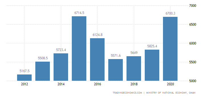 Oman Government Spending