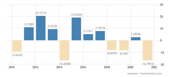 oman gross capital formation annual percent growth wb data
