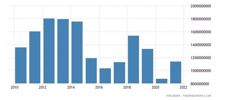 oman gross domestic savings current lcu wb data