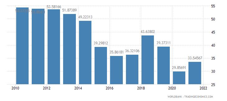 oman gross domestic savings percent of gdp wb data