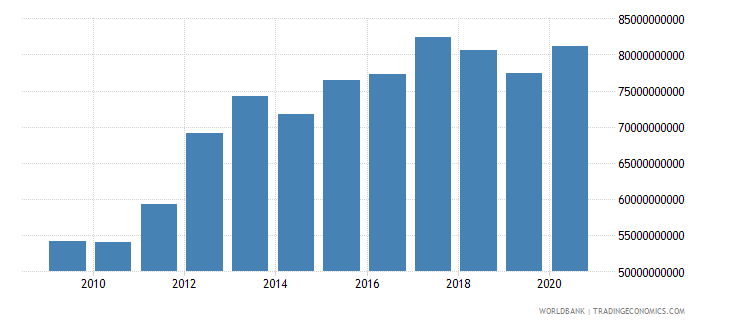 oman gross national expenditure constant 2000 us dollar wb data