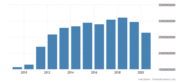oman gross national expenditure current lcu wb data