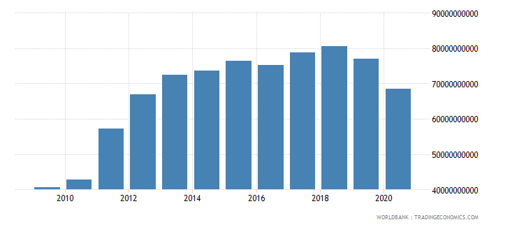 oman gross national expenditure us dollar wb data