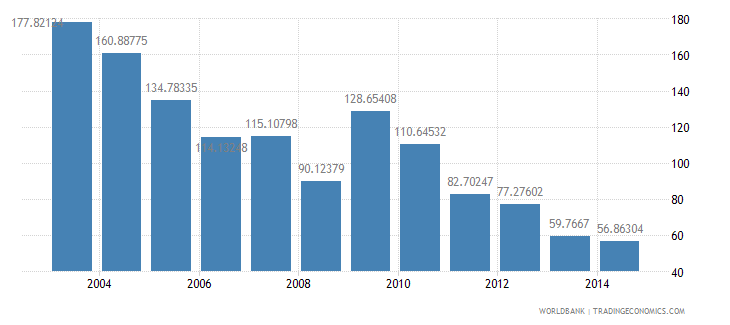 oman health expenditure total percent of gdp wb data