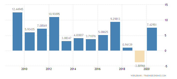 oman household final consumption expenditure annual percent growth wb data