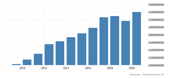 oman household final consumption expenditure constant 2000 us dollar wb data
