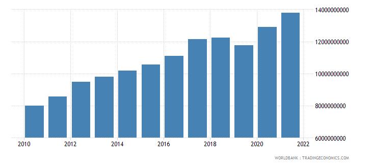 oman household final consumption expenditure constant lcu wb data