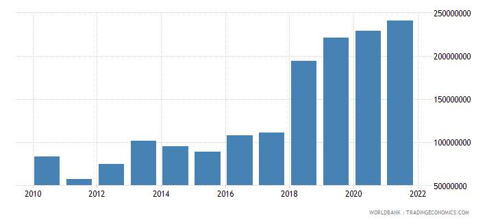 oman ict service exports bop current us$ wb data
