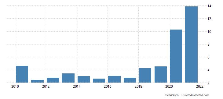 oman ict service exports percent of service exports bop wb data
