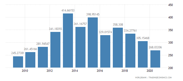 oman import volume index 2000  100 wb data