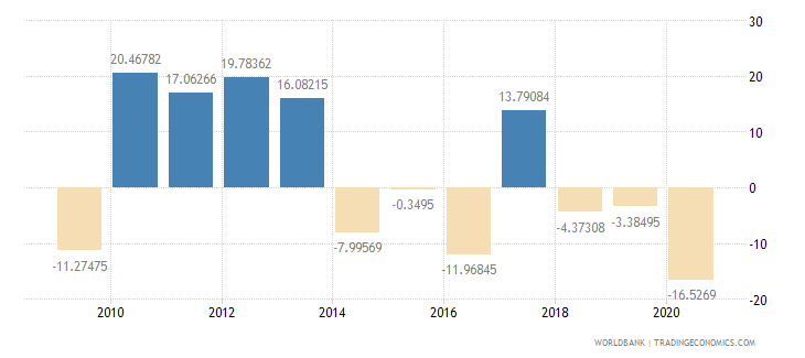 oman imports of goods and services annual percent growth wb data