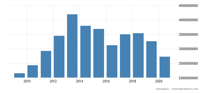 oman imports of goods and services bop us dollar wb data