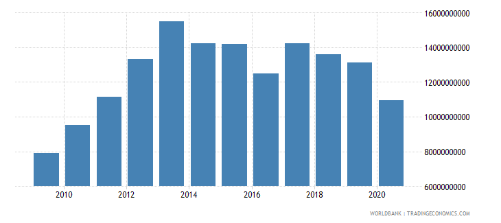 oman imports of goods and services constant lcu wb data