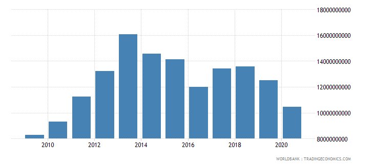 oman imports of goods and services current lcu wb data