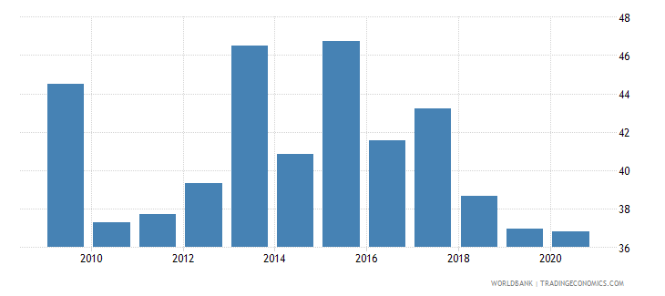 oman imports of goods and services percent of gdp wb data