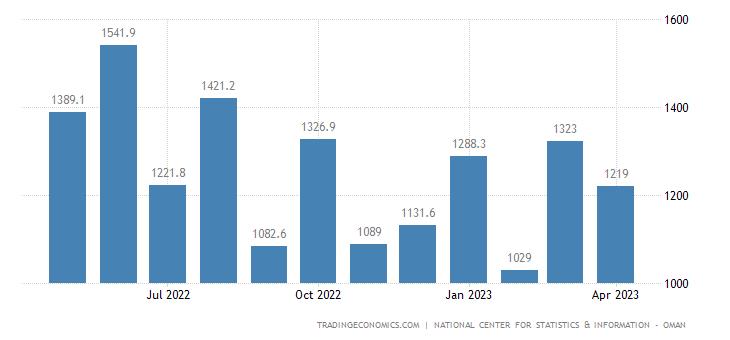 Oman Imports
