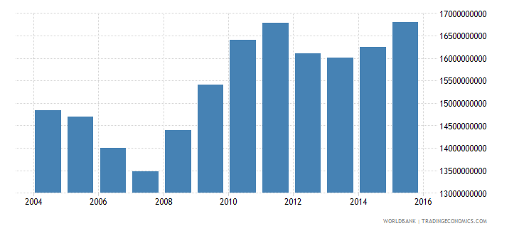 oman industrial production constant us$ wb data