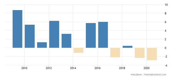 oman industry value added annual percent growth wb data