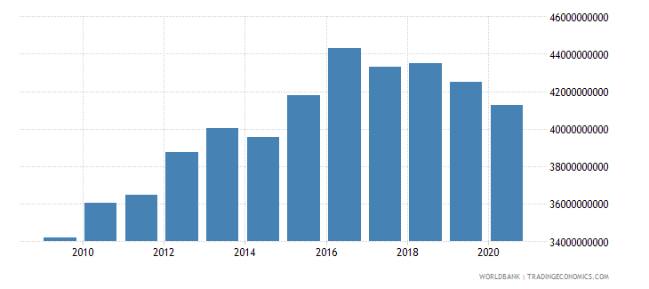 oman industry value added constant 2000 us dollar wb data