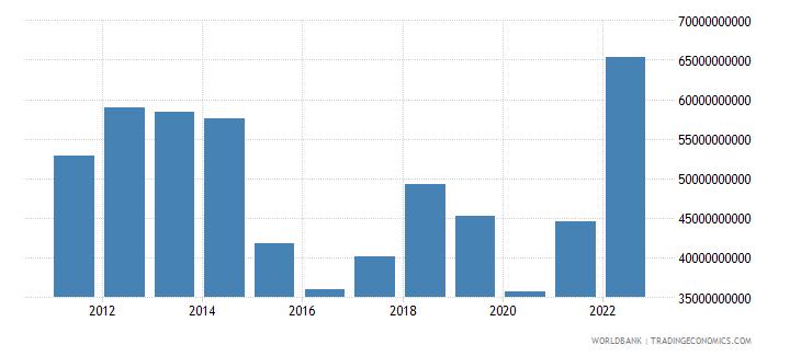 oman industry value added us dollar wb data