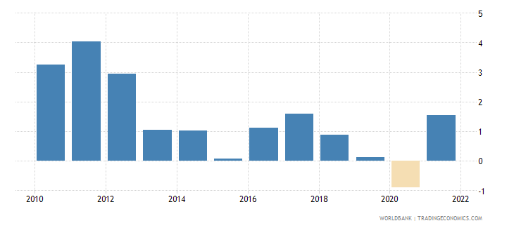 oman inflation consumer prices annual percent wb data