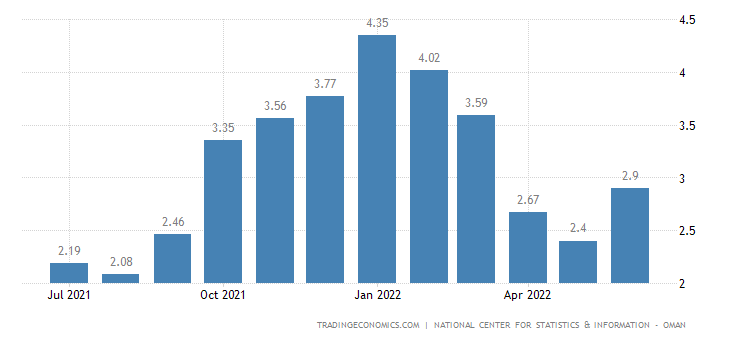 Oman Inflation Rate