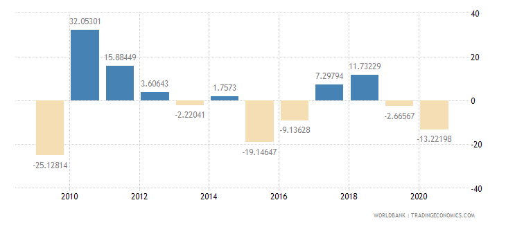 oman inflation gdp deflator annual percent wb data