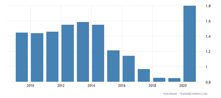 oman insurance and financial services percent of commercial service exports wb data
