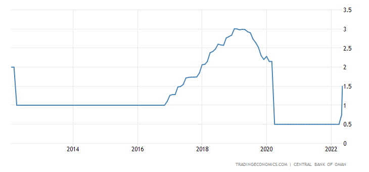 Oman Interest Rate
