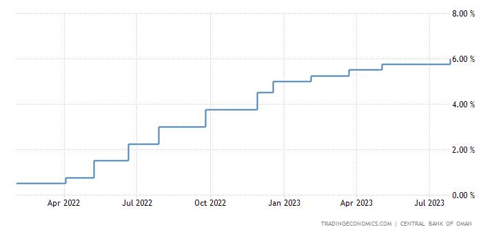 Oman Interest Rate